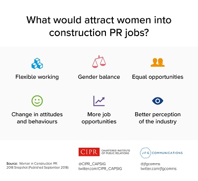 Image of infographic from Women in Construction PR research - 'what would attract more women into construction pr jobs?'