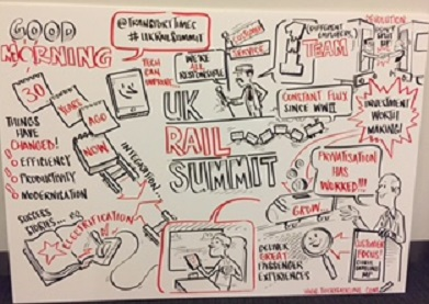 Image of graphic recording of UK Rail Summit
